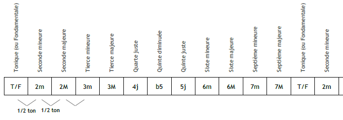 Le nom de tous les intervalles (extrait du document)