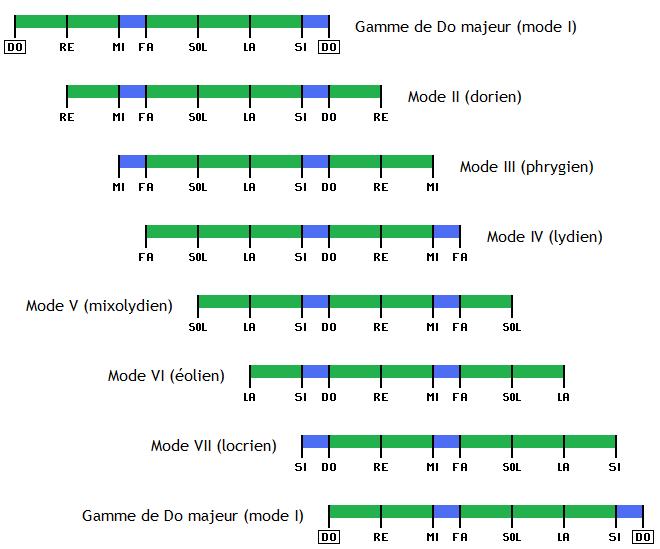 Les modes de la gamme majeure : explication