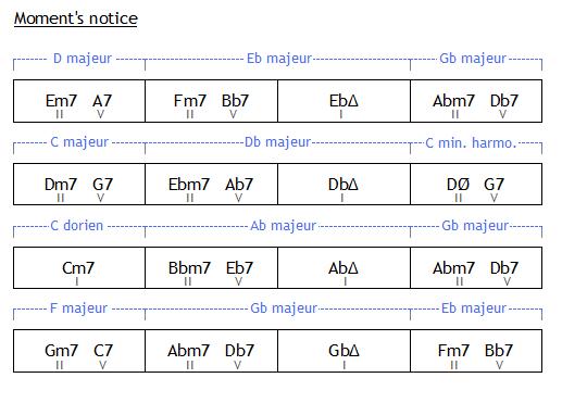 Moment's notice : grille analysée