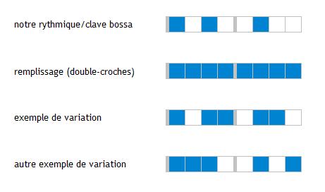 La rythmique bossa (version MAO)