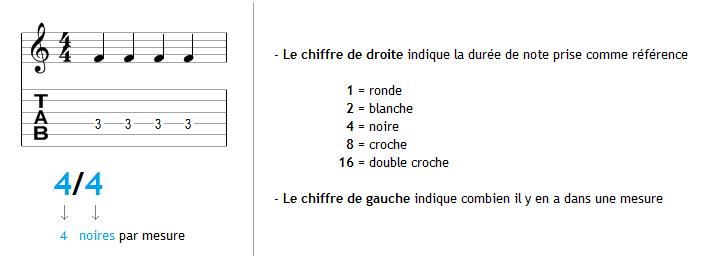 Explication de la métrique 4/4 en détail