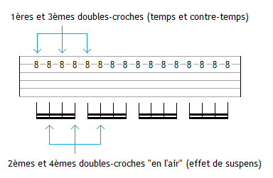Doubles-croches