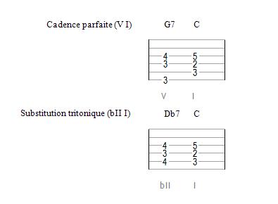 La substitution tritonique (la fameuse)