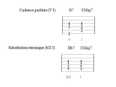 La substitution tritonique (accords à 4 sons)