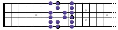 Gamme de Do majeure (diagramme)