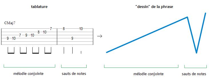 Une phrase musicale et le dessin qui lui correspond