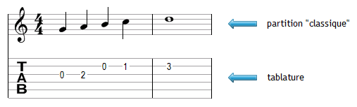 Partition et tablature