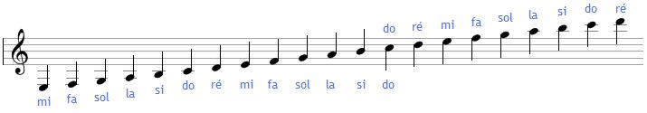 Les notes sur plusieurs octaves