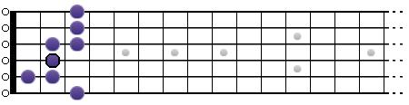 Gamme blues de Mi (diagramme)