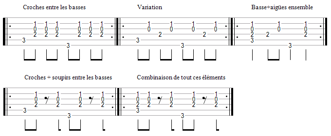 cordes de guitare notes