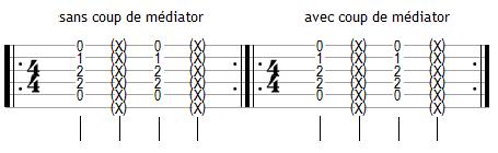 Comparatif de deux techniques